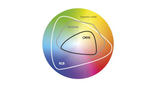 Perfiles de colores y espectro visible