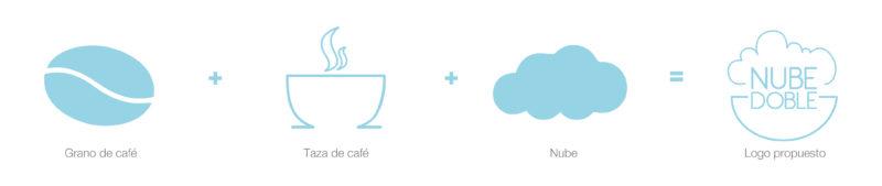 Marca Cafetería Evolución Logo